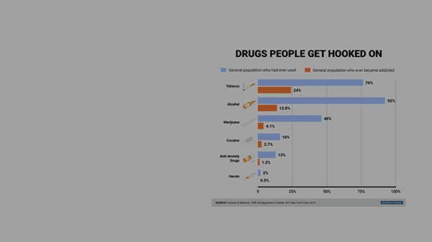 The most 'addictive' drugs probably aren't the ones you think